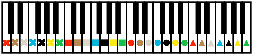 photograph relating to Piano Key Stickers Printable identify Prioritising the Piano - Figurenotes